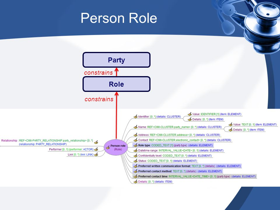 Person Role Party constrains Role constrains