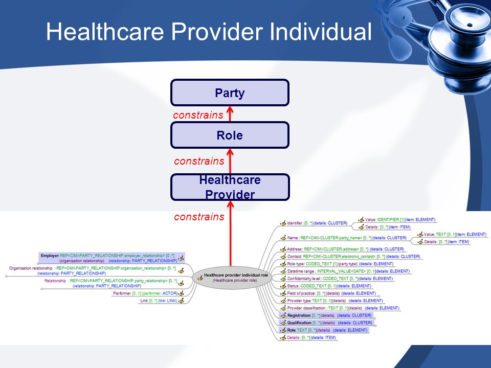 Healthcare Provider Individual Party constrains Role constrains Healthcare Provider