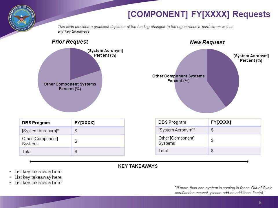 [COMPONENT] FY[XXXX] Requests KEY TAKEAWAYS List key takeaway here New Request Prior Request [System Acronym] Percent (%) Other Component Systems Perc