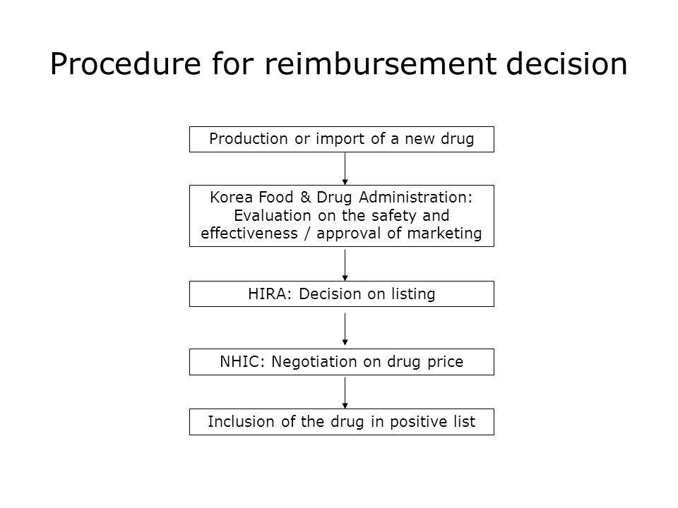 Procedure for reimbursement decision Production or import of a new drug Korea Food & Drug Administration: Evaluation on the safety and effectiveness / approval of marketing HIRA: Decision on listing NHIC: Negotiation on drug price Inclusion of the drug in positive list