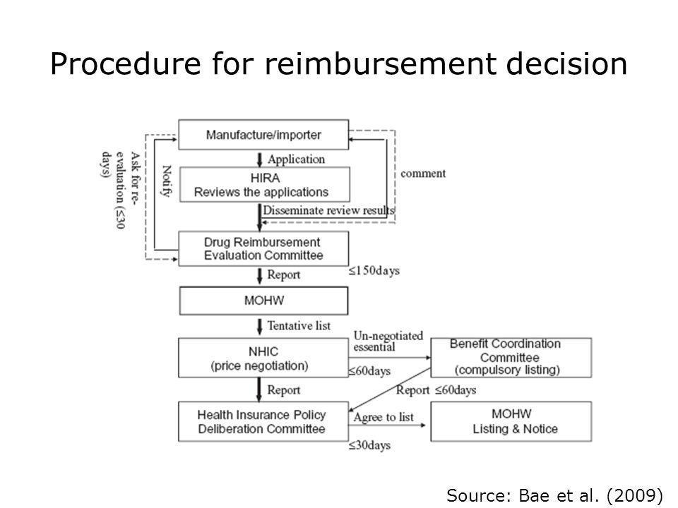 Procedure for reimbursement decision Source: Bae et al. (2009)