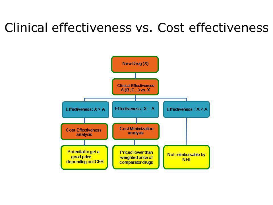 IQWIG 1.Benefitassessment A (B, C...) vs.X Benefit: X > A Benefit: X = A Benefit: X .