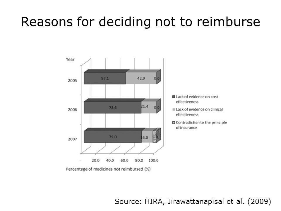 Reasons for deciding not to reimburse Source: HIRA, Jirawattanapisal et al. (2009)