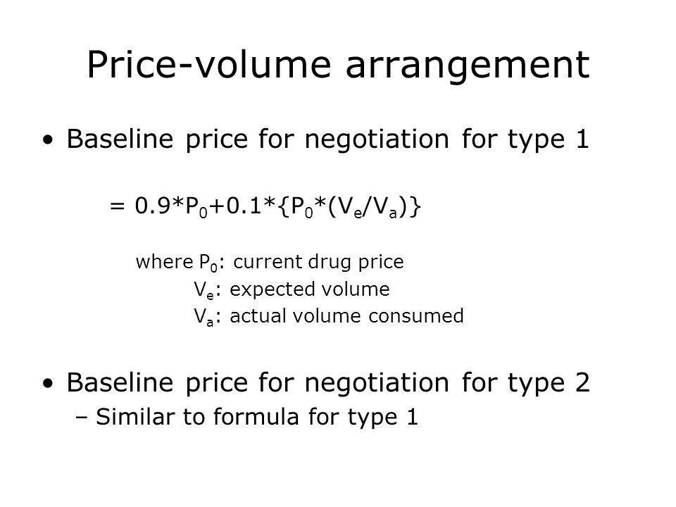 Price-volume arrangement Baseline price for negotiation for type 1 = 0.9*P 0 +0.1*{P 0 *(V e /V a )} where P 0 : current drug price V e : expected volume V a : actual volume consumed Baseline price for negotiation for type 2 –Similar to formula for type 1