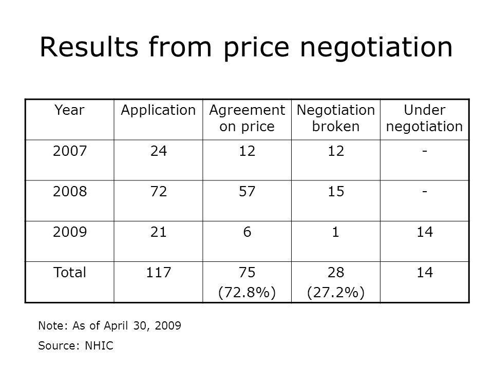 Results from price negotiation YearApplicationAgreement on price Negotiation broken Under negotiation 20072412 - 2008725715- 2009216114 Total11775 (72.8%) 28 (27.2%) 14 Note: As of April 30, 2009 Source: NHIC