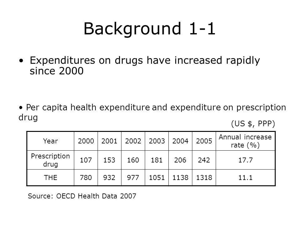 Background 1-1 Expenditures on drugs have increased rapidly since 2000 Per capita health expenditure and expenditure on prescription drug Year200020012002200320042005 Annual increase rate (%) Prescription drug 10715316018120624217.7 THE78093297710511138131811.1 (US $, PPP) Source: OECD Health Data 2007