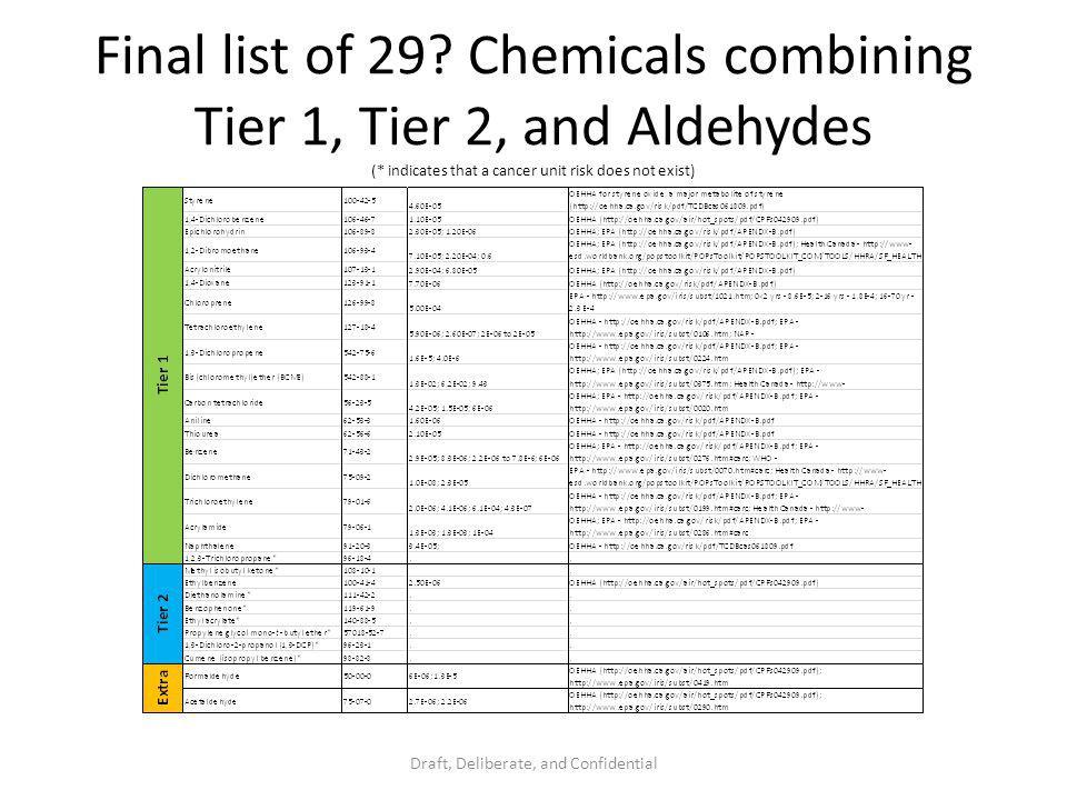 Final list of 29.