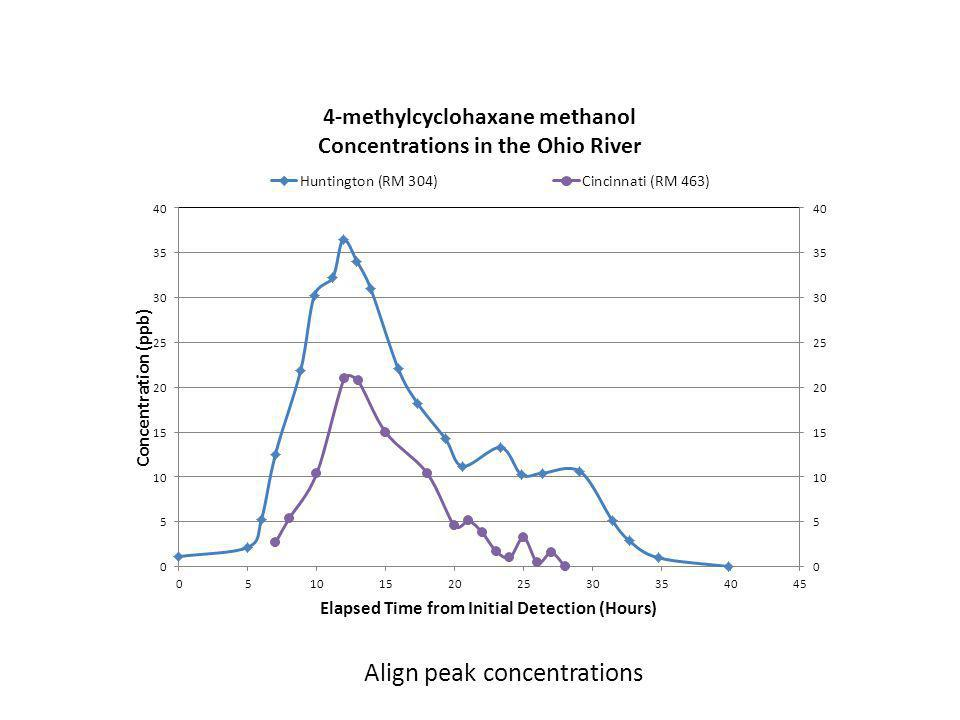 Align peak concentrations