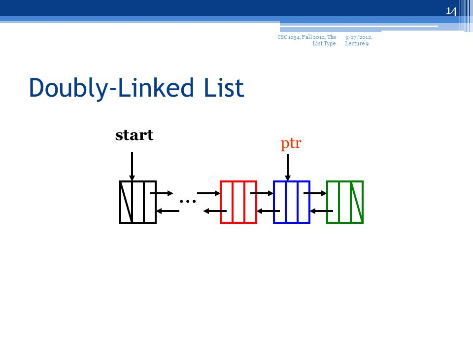 14 Doubly-Linked List start … ptr 9/27/2012, Lecture 9 CSC 1254, Fall 2012, The List Type