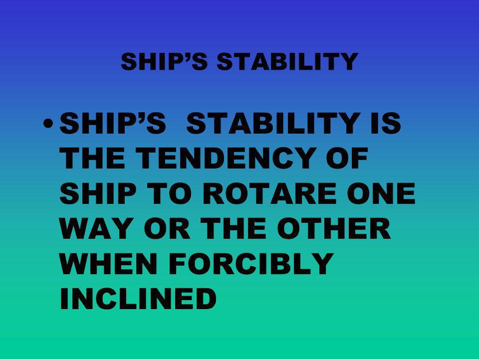 SHIPS STABILITY VARIATIONS FREE LIQUID AREA P1P1 W0W0 L0L0 C0C0 G0G0 m M Moment liquid M Moment upserting P1P1 C1C1 W1W1 L1L1 Q