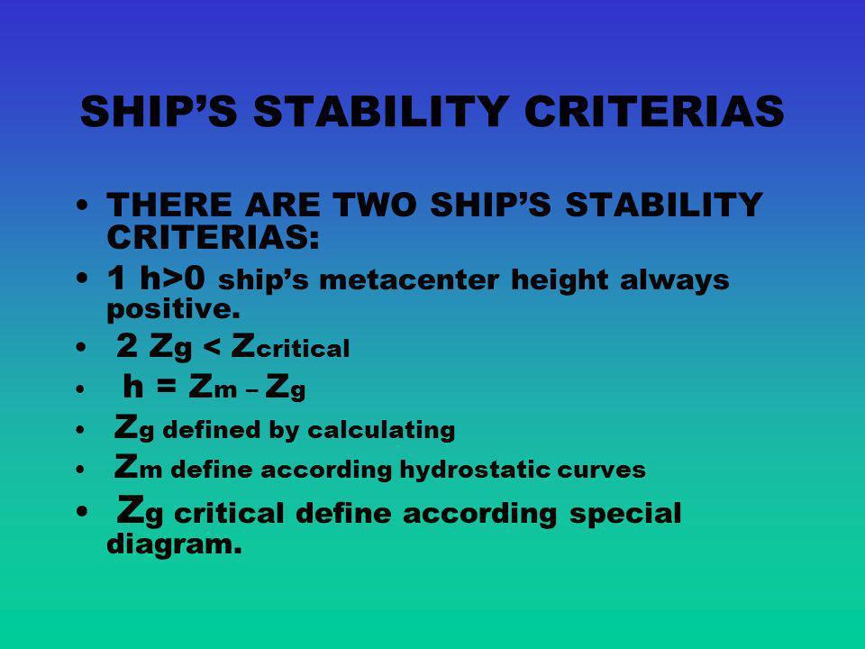 POSITIVE SHIPS STABILITY Positive ships stability when m above G h>0 C C1C1 G m h W L W1W1 L1L1