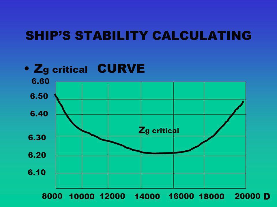 NEUTRAL SHIPS STABILITY Neutral ships stability when m and G in the same position h=0 CC1C1 G m W L