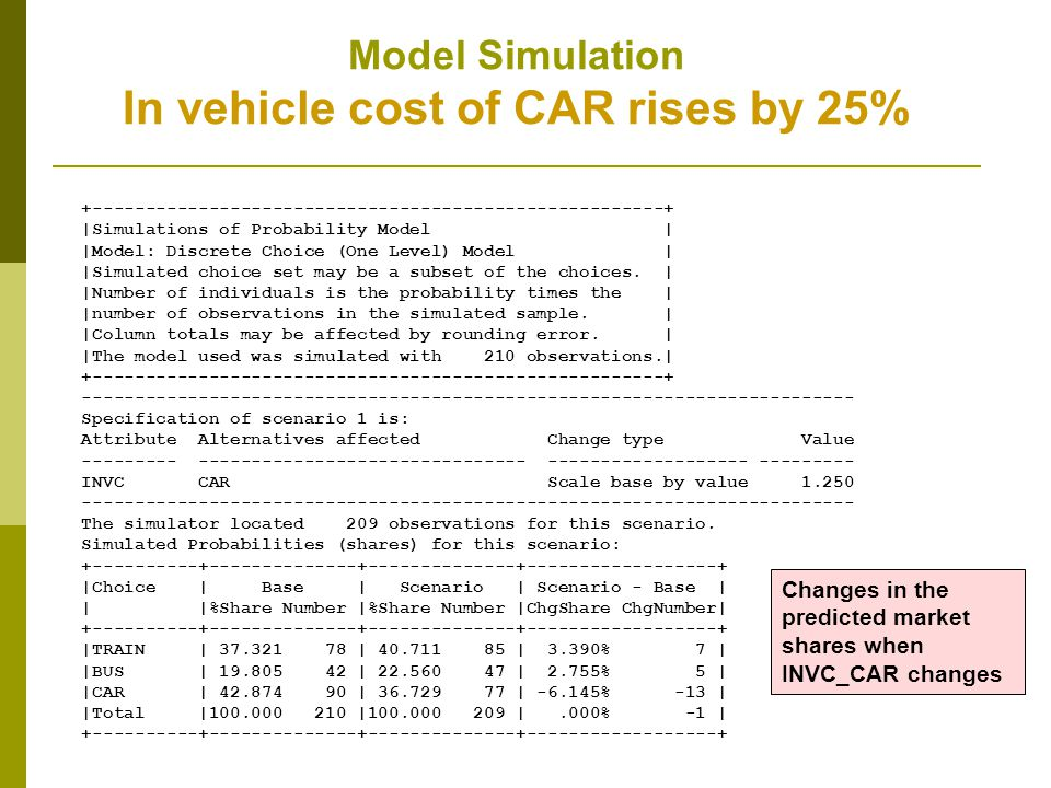 Model Simulation In vehicle cost of CAR rises by 25% +------------------------------------------------------+ |Simulations of Probability Model | |Mod