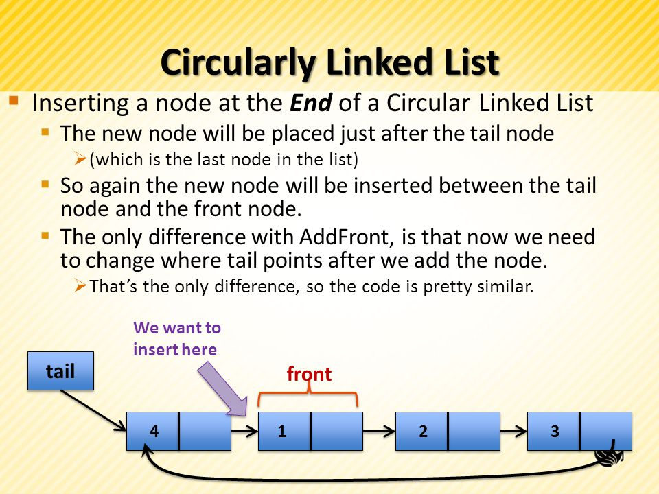Circularly Linked List Inserting a node at the End of a Circular Linked List The new node will be placed just after the tail node (which is the last n