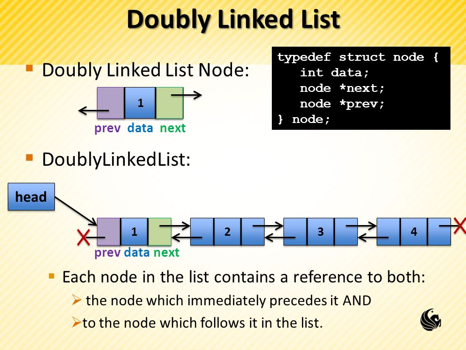 Doubly Linked List Doubly Linked List Node: DoublyLinkedList: Each node in the list contains a reference to both: the node which immediately precedes it AND to the node which follows it in the list.