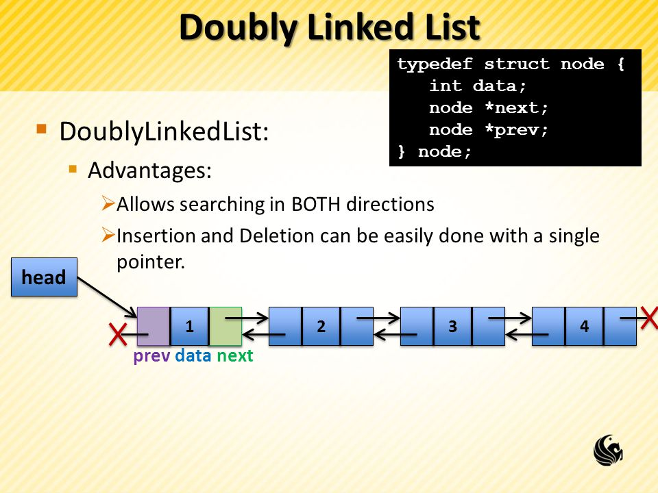 Doubly Linked List DoublyLinkedList: Advantages: Allows searching in BOTH directions Insertion and Deletion can be easily done with a single pointer.
