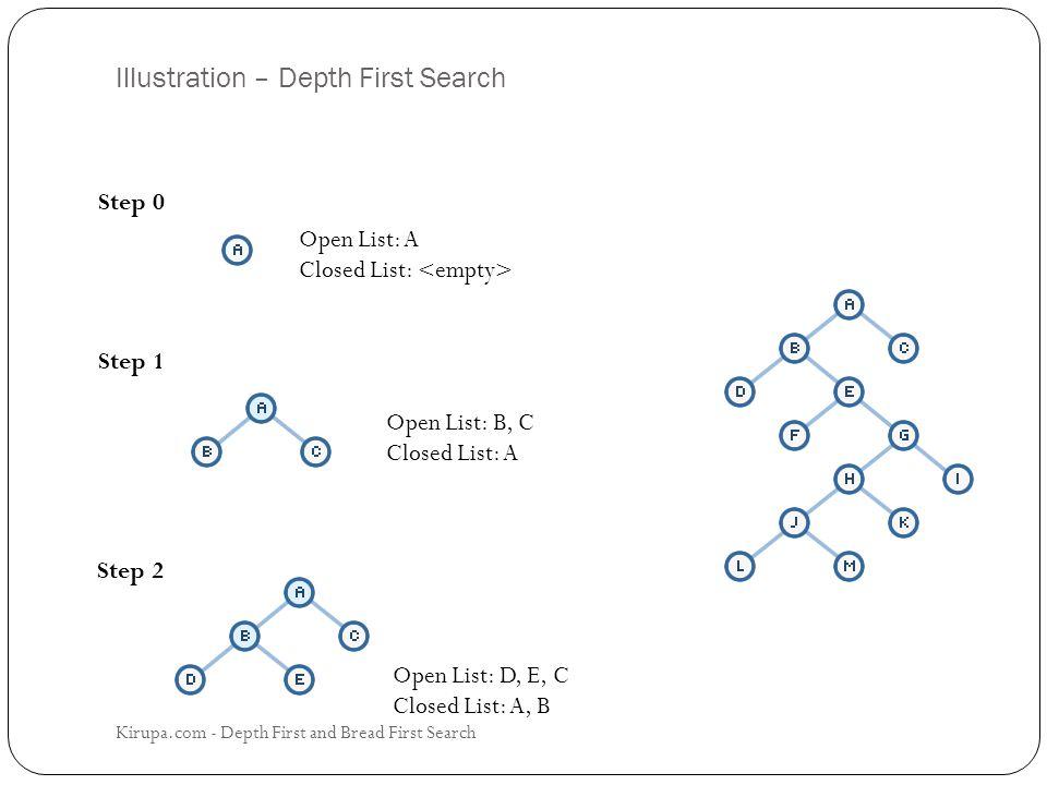 Illustration – Depth First Search Open List: A Closed List: Open List: B, C Closed List: A Open List: D, E, C Closed List: A, B Step 0 Step 1 Step 2 Kirupa.com - Depth First and Bread First Search