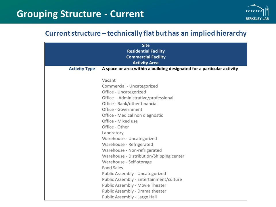 Grouping Structure - Current Current structure – technically flat but has an implied hierarchy