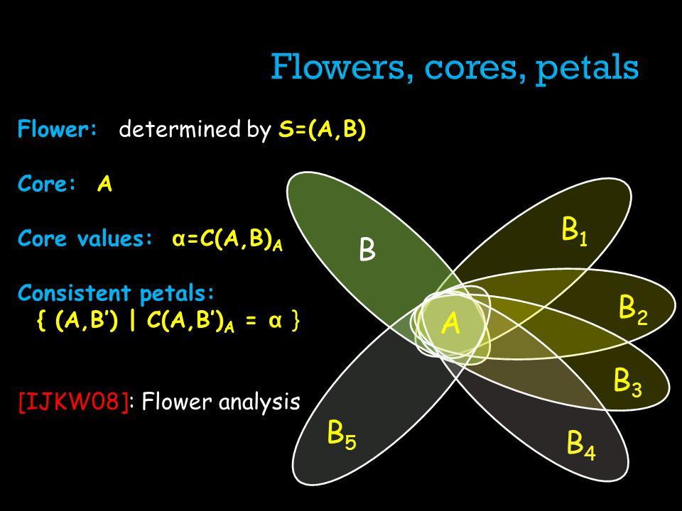 Flower: determined by S=(A,B) Core: A Core values: α =C(A,B) A Consistent petals: { (A,B) | C(A,B) A = α } [IJKW08]: Flower analysis B B4B4 AA B2B2 B3