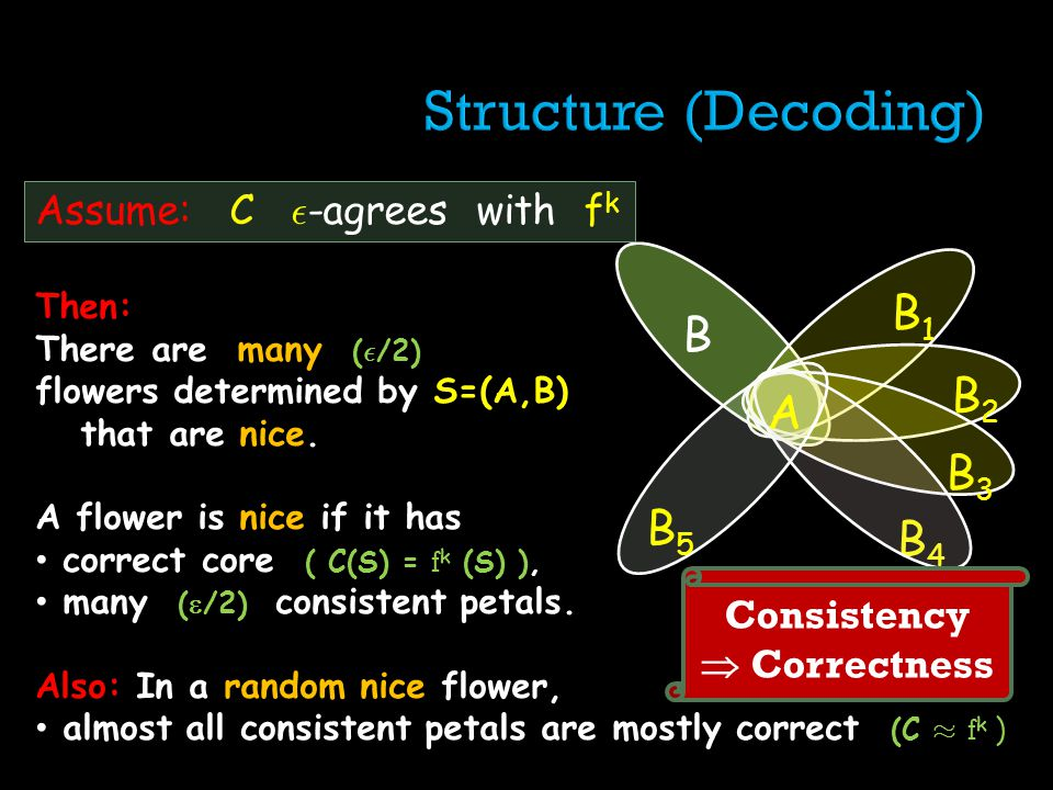Then: There are many ( ² /2) flowers determined by S=(A,B) that are nice. A flower is nice if it has correct core ( C(S) = f k (S) ), many ( /2) consi