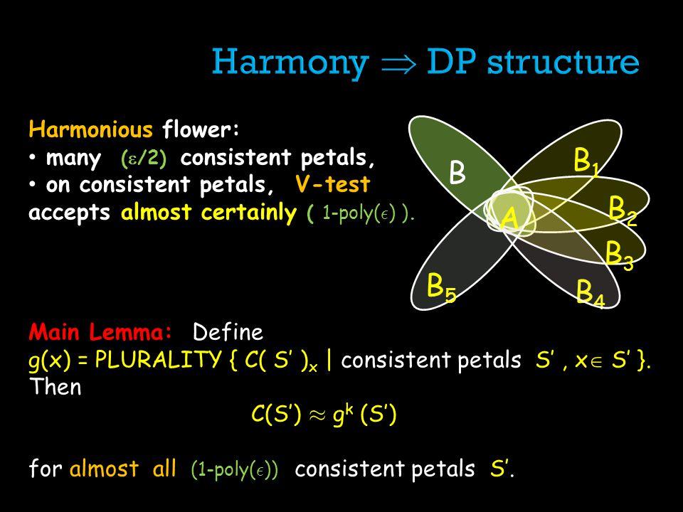 Harmonious flower: many ( /2) consistent petals, on consistent petals, V-test accepts almost certainly ( 1-poly( ² ) ). B B4B4 AA B2B2 B3B3 B1B1 B5B5