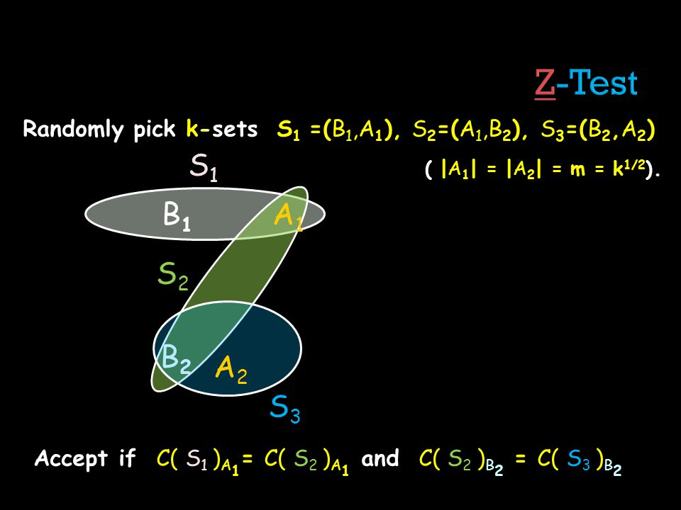 Randomly pick k-sets S 1 =(B 1,A 1 ), S 2 =(A 1,B 2 ), S 3 =(B 2,A 2 ) ( |A 1 | = |A 2 | = m = k 1/2 ). B1B1 B2B2 A1A1 A2A2 S1S1 S2S2 S3S3 Accept if C