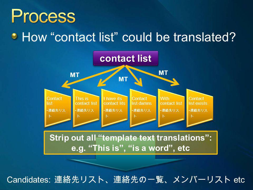 How contact list could be translated? contact list Contact list This is contact list I have its contact lits Contact list damns With contact list Cont