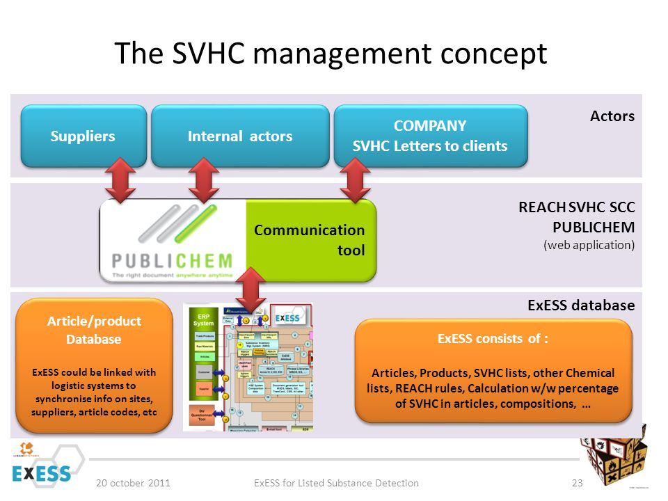 The SVHC management concept 20 october 2011ExESS for Listed Substance Detection23 ExESS database REACH SVHC SCC PUBLICHEM (web application) Actors Com
