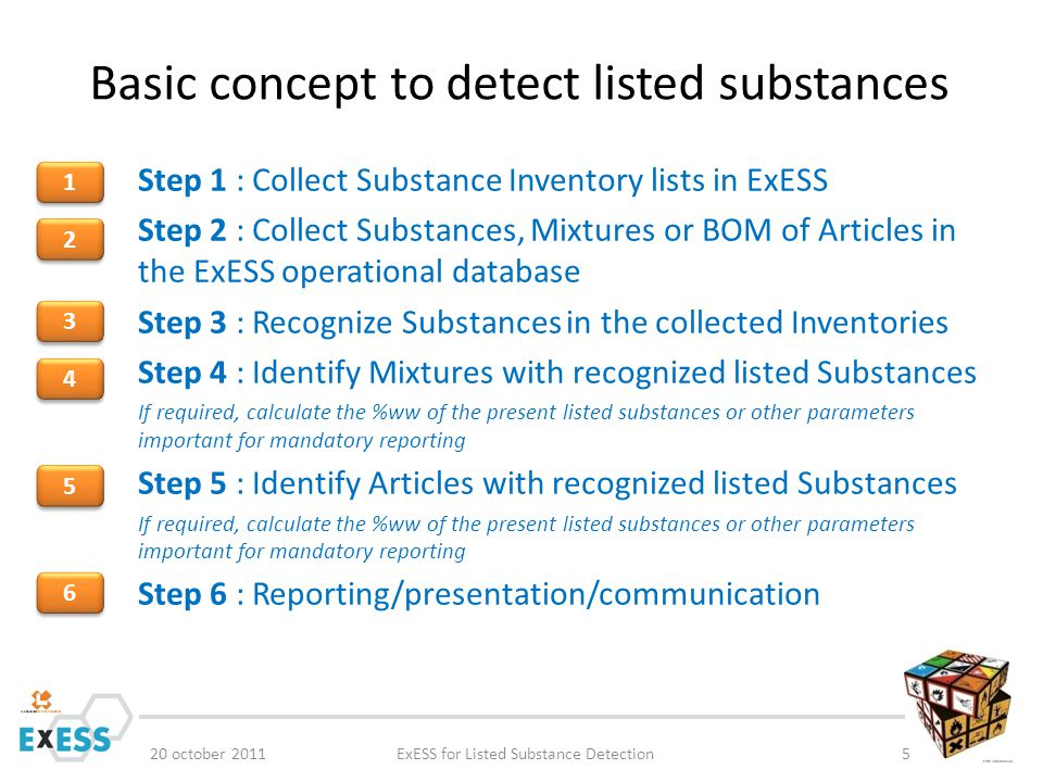 Concept Volume Tracking for SVHC in Articles 20 october 2011ExESS for Listed Substance Detection6 Step 1 : For each article with BOM in ExESS.