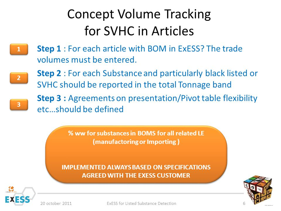 Concept Volume Tracking for SVHC in Articles 20 october 2011ExESS for Listed Substance Detection6 Step 1 : For each article with BOM in ExESS? The tra