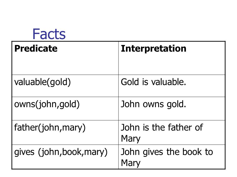 Facts PredicateInterpretation valuable(gold)Gold is valuable.