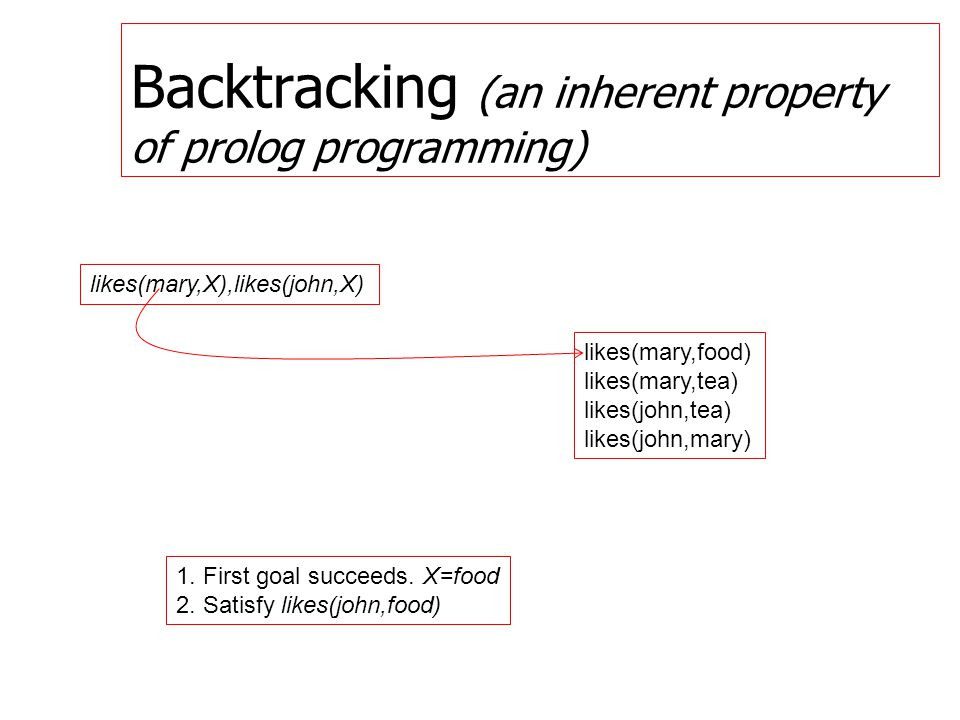 Backtracking (an inherent property of prolog programming) likes(mary,X),likes(john,X) likes(mary,food) likes(mary,tea) likes(john,tea) likes(john,mary) 1.