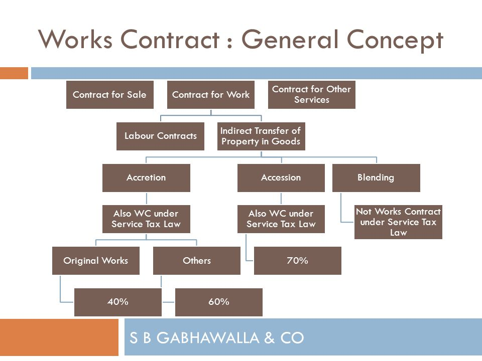 S B GABHAWALLA & CO Works Contract : General Concept Contract for SaleContract for Work Labour Contracts Indirect Transfer of Property in Goods Accretion Also WC under Service Tax Law Original Works 40% Others 60% Accession Also WC under Service Tax Law 70% Blending Not Works Contract under Service Tax Law Contract for Other Services