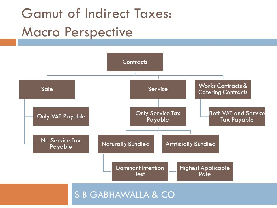 S B GABHAWALLA & CO Gamut of Indirect Taxes: Macro Perspective Contracts Sale Only VAT Payable No Service Tax Payable Service Only Service Tax Payable Naturally Bundled Dominant Intention Test Artificially Bundled Highest Applicable Rate Works Contracts & Catering Contracts Both VAT and Service Tax Payable