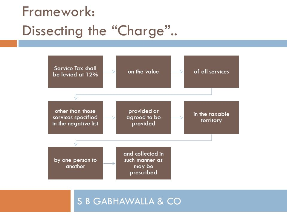 S B GABHAWALLA & CO Framework: Dissecting the Charge..