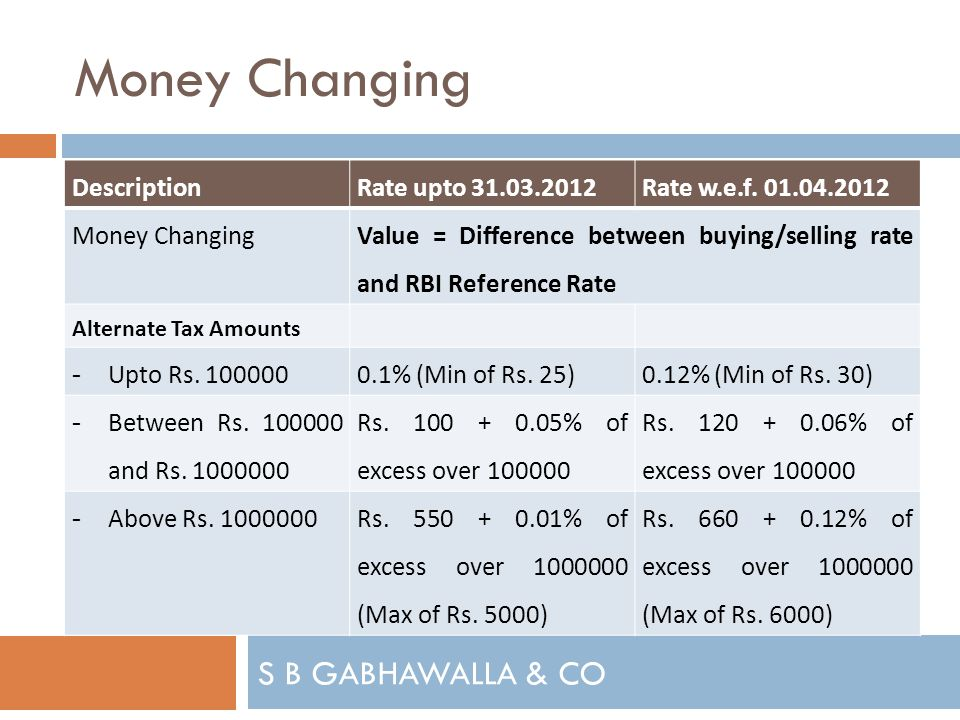 S B GABHAWALLA & CO Money Changing DescriptionRate upto 31.03.2012Rate w.e.f.