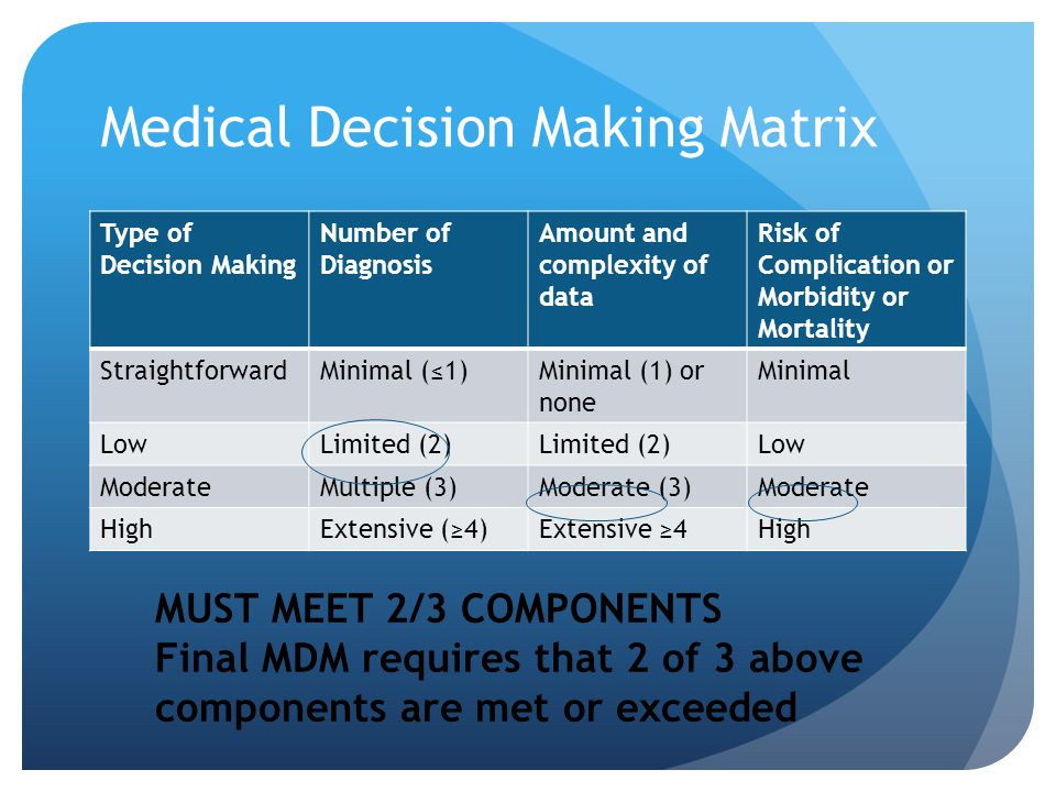 Medical Decision Making Matrix Type of Decision Making Number of Diagnosis Amount and complexity of data Risk of Complication or Morbidity or Mortalit
