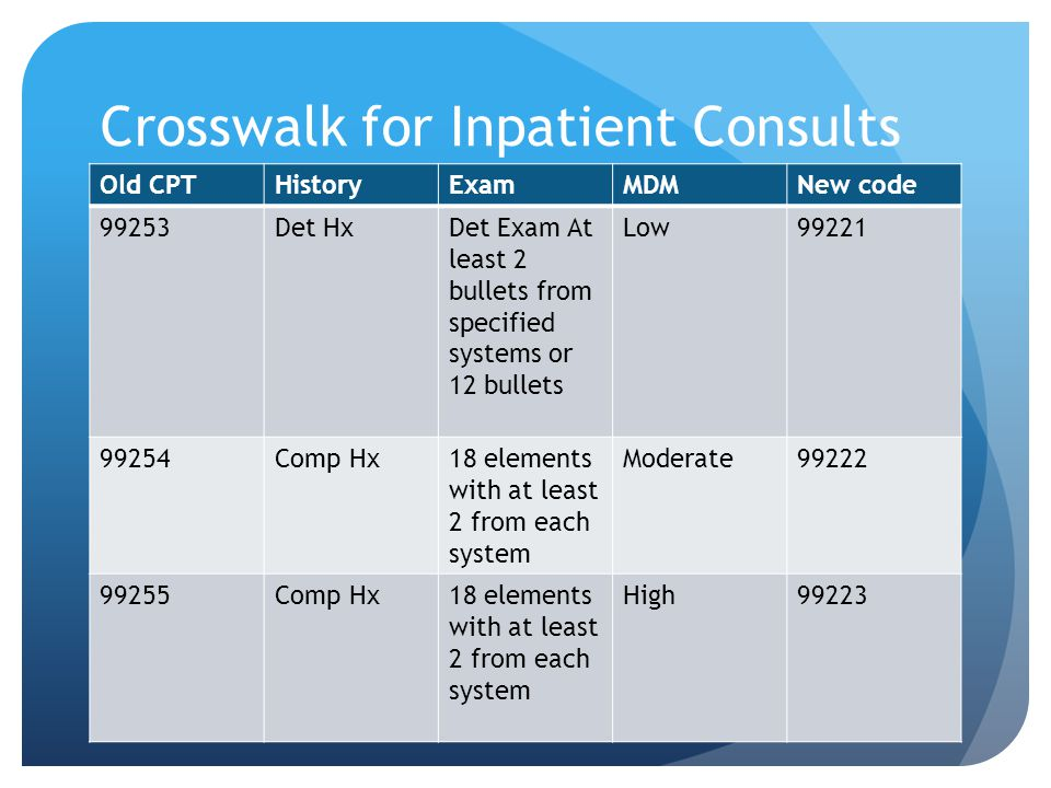 Crosswalk for Inpatient Consults Old CPTHistoryExamMDMNew code 99253Det HxDet Exam At least 2 bullets from specified systems or 12 bullets Low99221 99