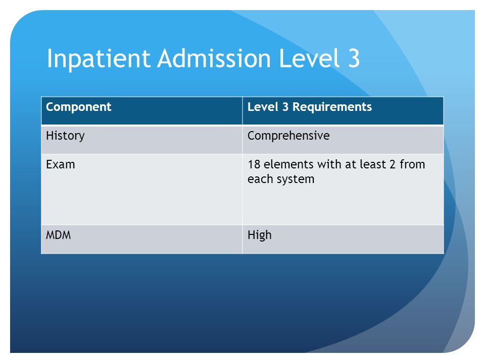 Inpatient Admission Level 3 ComponentLevel 3 Requirements HistoryComprehensive Exam18 elements with at least 2 from each system MDMHigh