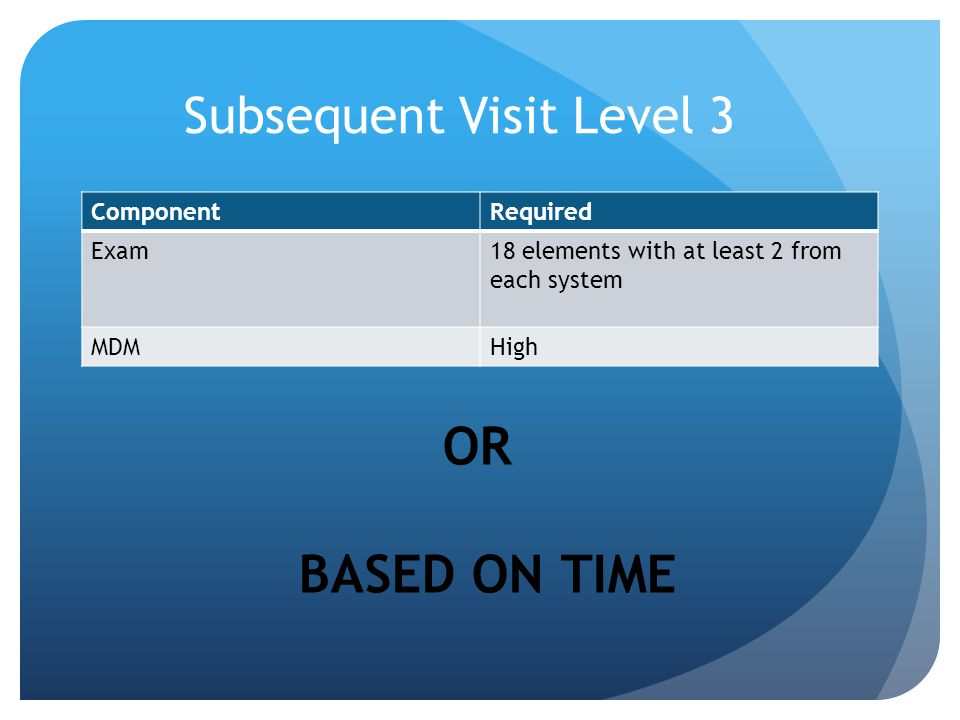 Subsequent Visit Level 3 ComponentRequired Exam18 elements with at least 2 from each system MDMHigh OR BASED ON TIME