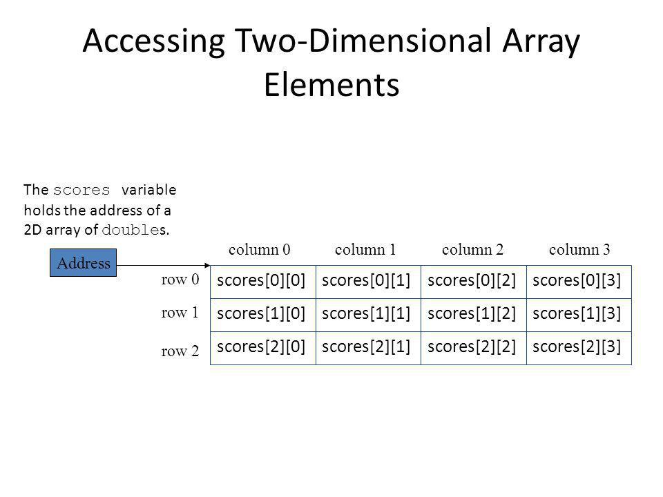 Accessing Two-Dimensional Array Elements scores[0][3]scores[0][2]scores[0][1]scores[0][0] row 0 column 1column 2column 3column 0 row 1 row 2 The scores variable holds the address of a 2D array of double s.
