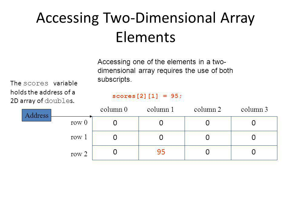 Accessing Two-Dimensional Array Elements Accessing one of the elements in a two- dimensional array requires the use of both subscripts.