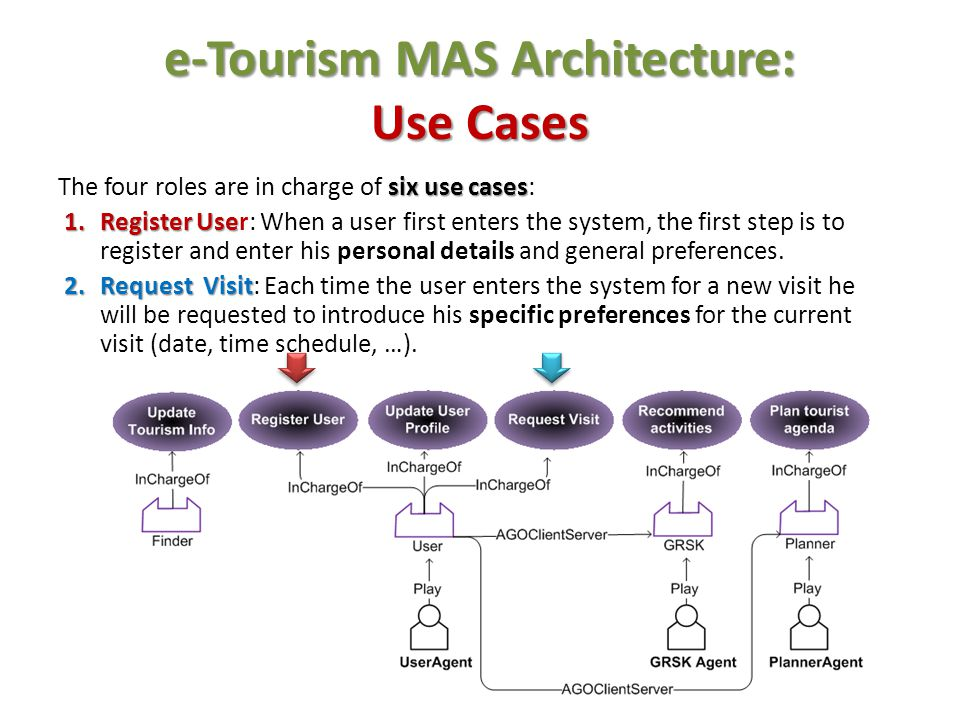 e-Tourism MAS Architecture: Use Cases 3.Recommend Activities 3.Recommend Activities: When a user requests a visit, the GRSK is in charge of generating a list of activities that are likely of interest to the user.