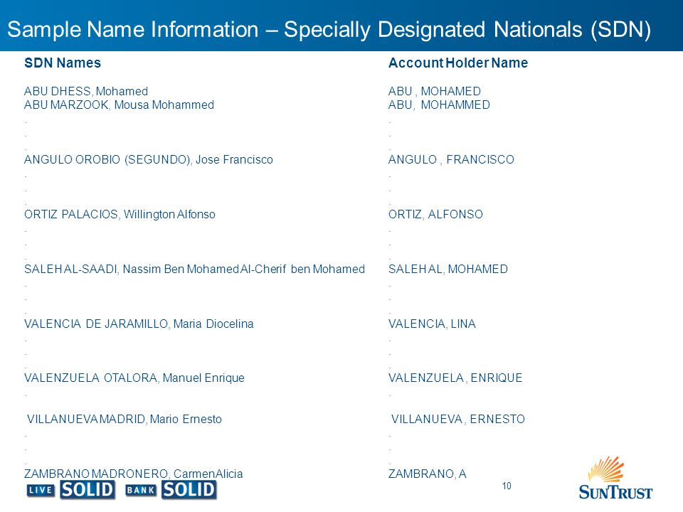 Sample Name Information – Specially Designated Nationals (SDN) 10 SDN Names ABU DHESS, Mohamed ABU MARZOOK, Mousa Mohammed. ANGULO OROBIO (SEGUNDO), J