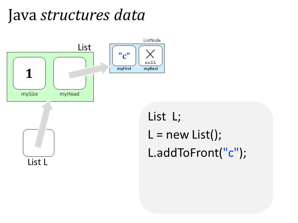 List L; mySizemyHead List myFirstmyRest c null 1 Java structures data ListNode L.addToFront( c ); List L L = new List();