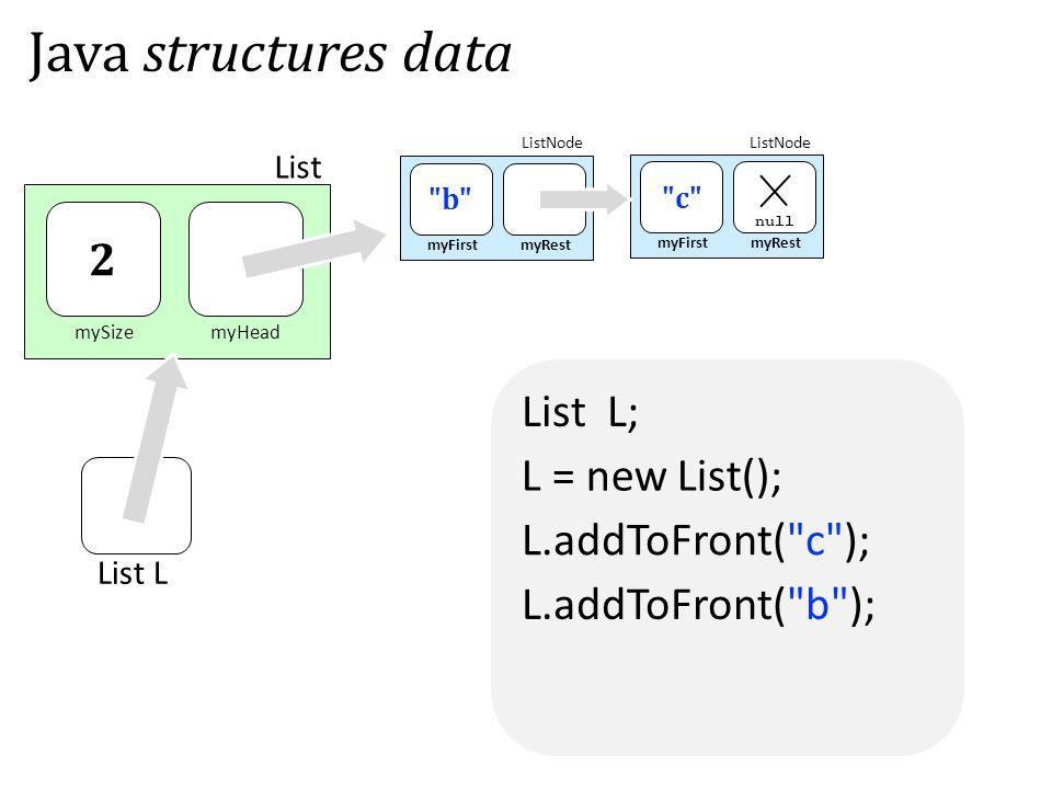 List L; mySizemyHead List myFirstmyRest c null myFirstmyRest b 2 Java structures data ListNode L.addToFront( c ); L.addToFront( b ); List L L = new List();