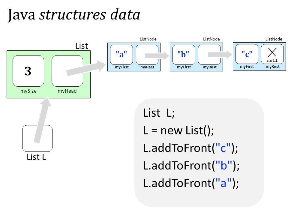 List L; mySizemyHead List myFirstmyRest a myFirstmyRest c null myFirstmyRest b 3 Java structures data ListNode L.addToFront( c ); L.addToFront( b ); L.addToFront( a ); List L L = new List();