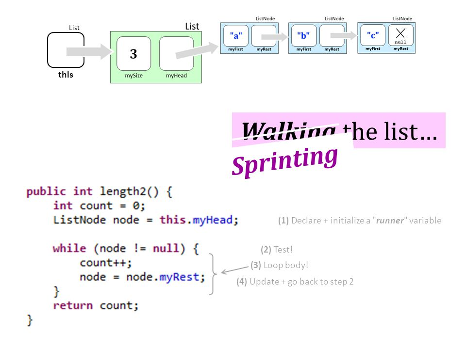 this List Walking the list… (1) Declare + initialize a runner variable (2) Test.