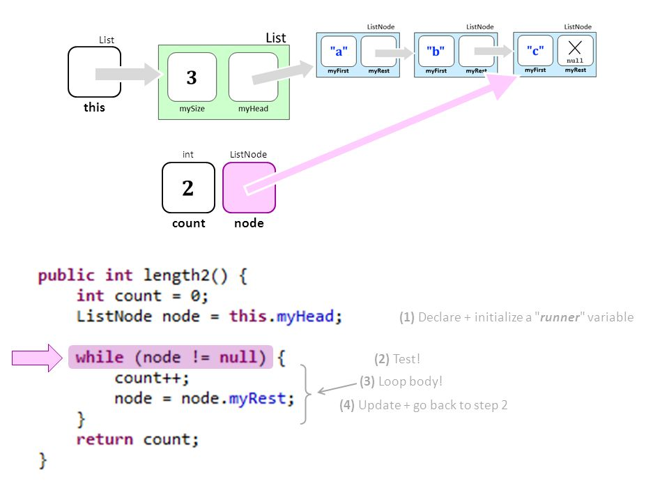 (1) Declare + initialize a runner variable (2) Test.