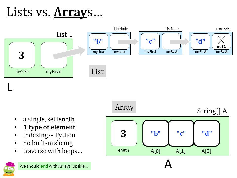 Lists vs. Arrays… mySizemyHead List L myFirstmyRest